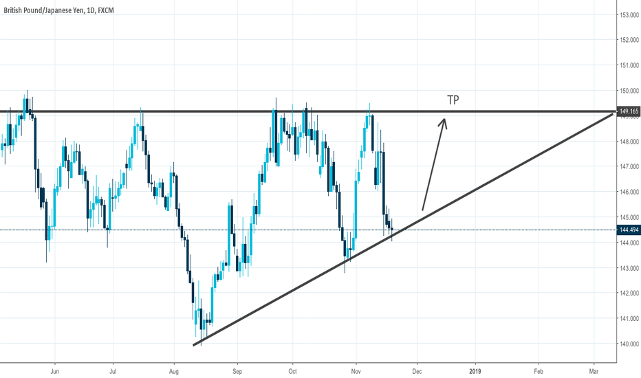 GBPJPY: GBP/JPY ascending triangle, time to BUY!