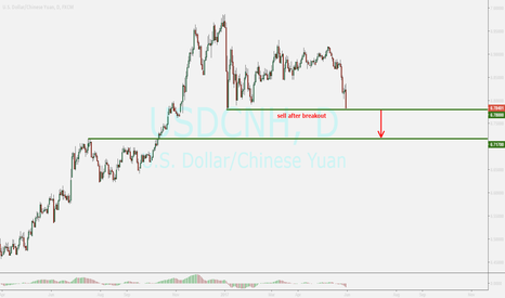 USDCNH: YUAN ...sell setup after breakout