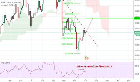 BTCUSD: A quick long for a pizza from Bitcoin/USD house!