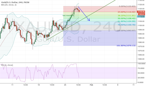 XAUUSD: Gold short to 1108 - 1105 levels