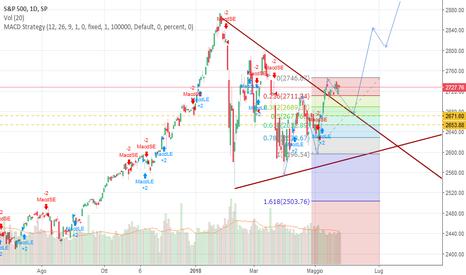 SPX: S&p 500 short di breve