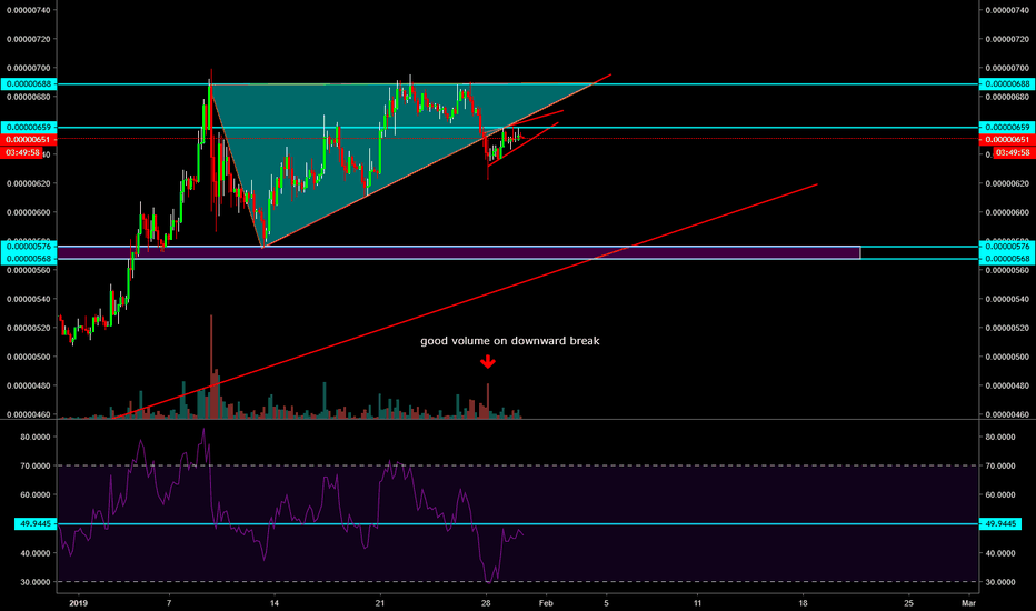 TRXH19: Breakout or fakeout to the dowside?
