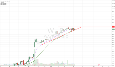 W: Long setup. Add on pullback into UTL/20dma or on breakout ATH