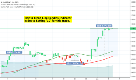 GOOG: Trading Stocks! -  Insane 64.27% profit in the last 41 days!!