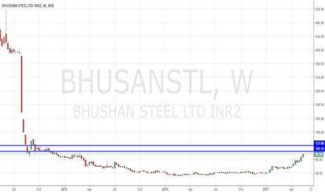 BHUSANSTL: Bhusan Steel Out of Box