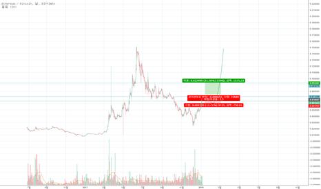 ETHBTC: ETH BTC price estimation