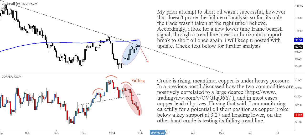 Oil and Copper Diverging= Monitoring for A New Short Oppurtunity