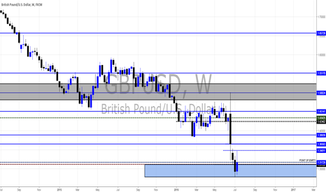 GBPUSD: CableBuck Views By Pounds_fx