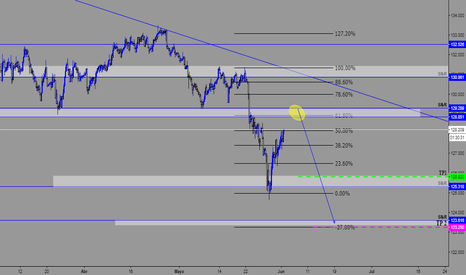 EURJPY: EUR/JPY FIBBONACCI RETRACEMENT
