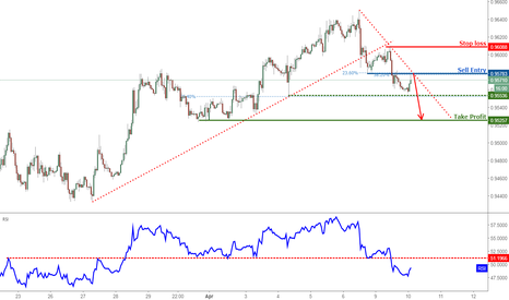 USDCHF: USDCHF Approaching Resistance, Prepare For A Drop