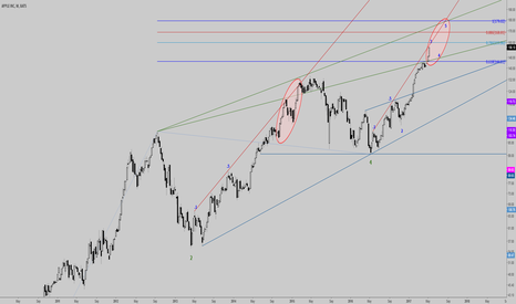 AAPL: aapl - weekly strong bull candles