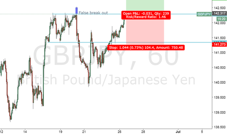 GBPJPY: GBPJPY Break out setup