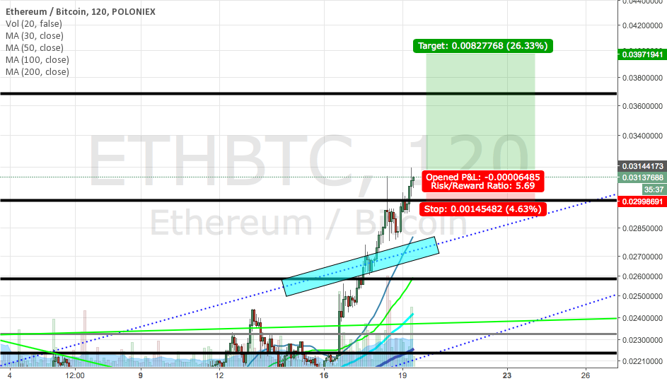 ETH/BTC Short term