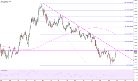 USDOLLAR: This is a slightly more diversified US$ index