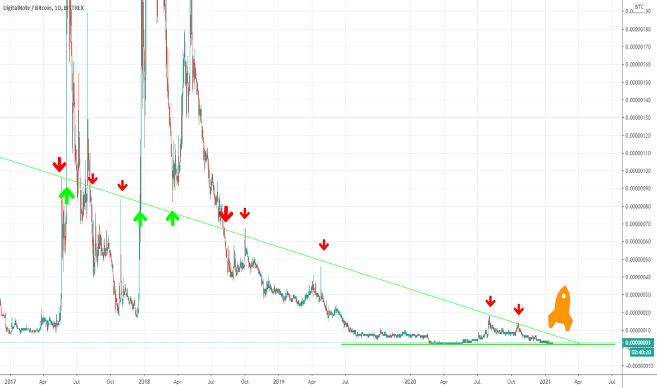 xdn btc tradingview)