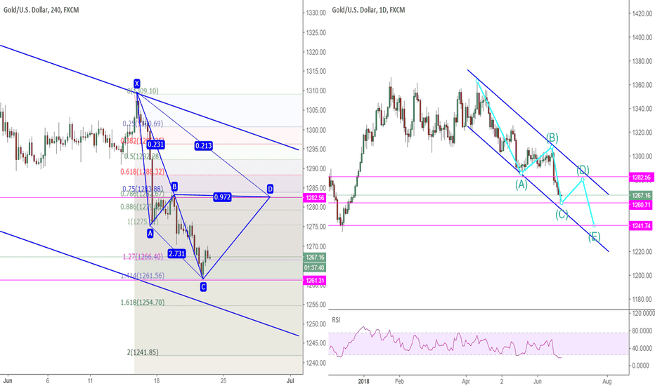 XAUUSD: XAUUSD: A bounce from C TO D