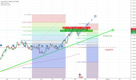 EURUSD: EURUSD - Long - fibonacci and trendline