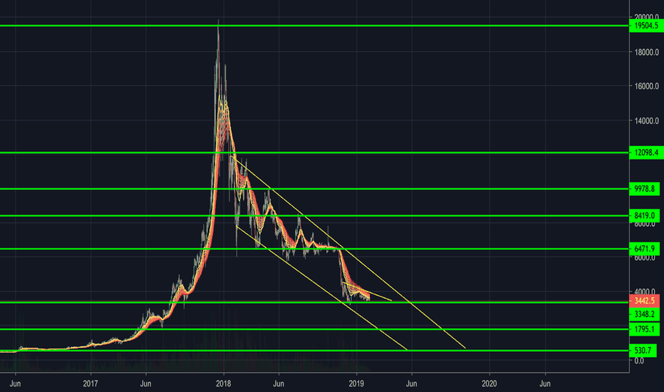 BTCUSD: chart of trading channels