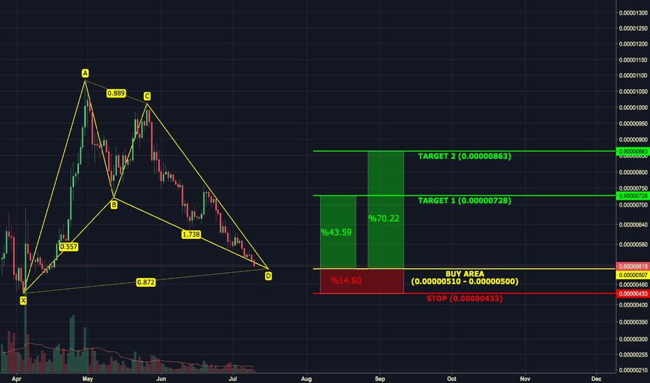 TRXBTC: A possible scenario for $TRX #002