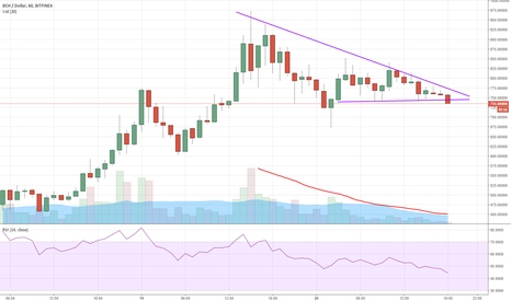 BCHUSD: BCH is ready. Huge triangle