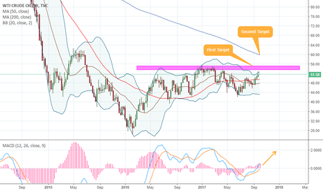 USOIL: USOIL - 1W - OIL Sellers about to get angry?