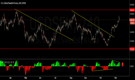 USDSEK: Another down move to 8.03 zone, or where to next?