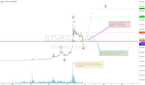 BTSBTC: BITSHARES bottoming out. Longterm bull.