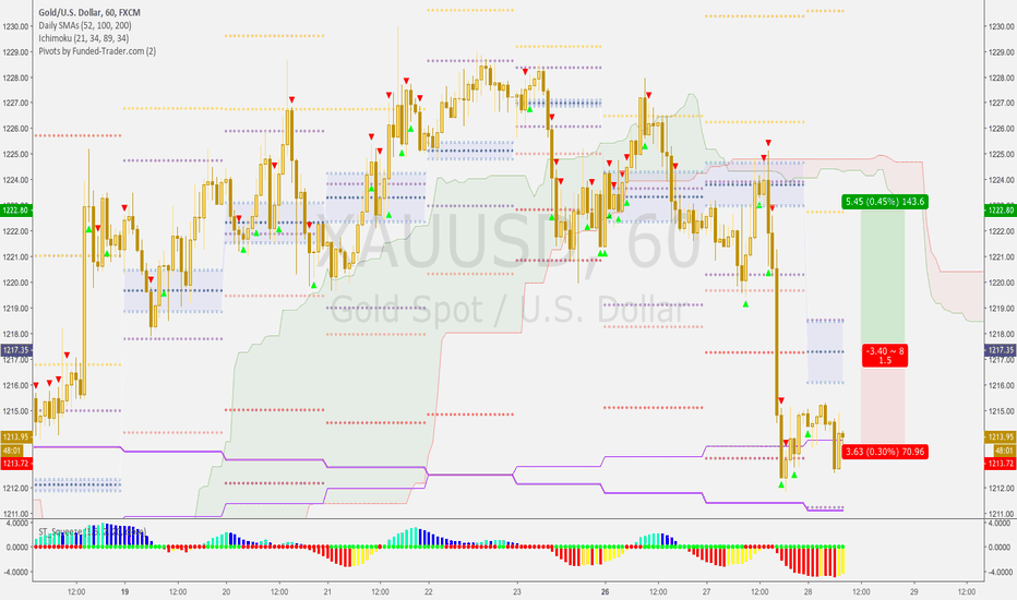 XAUUSD: GOLD Long ONLY if breaks above Pivot P