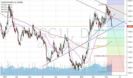 GC1!: GOLD- Long term Bearish