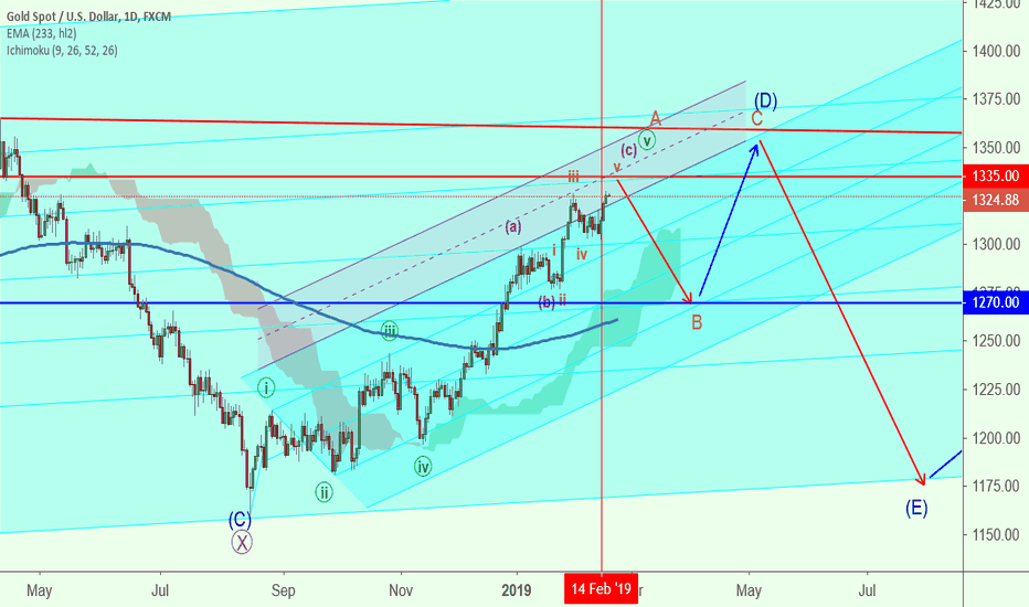 XAUUSD: Gold Data Feed have been manipulated! 14 Feb lo can't be broken!
