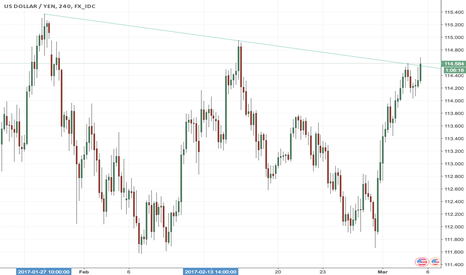 USDJPY: Crucial area in UJ on 4 hour chart