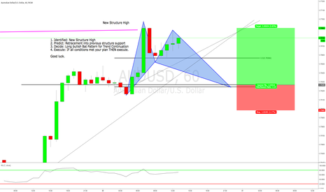 AUDUSD: Trend Continuation via bullish bat pattern. 2:1 Risk/Reward