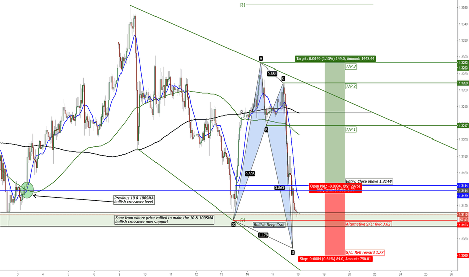 GBPUSD: GBP/USD Bullish Deep Crab Pattern