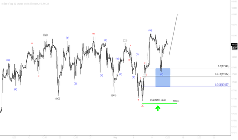 US30: Dow Jones (INDU) Short Term Elliott Wave Update 5.13.2015