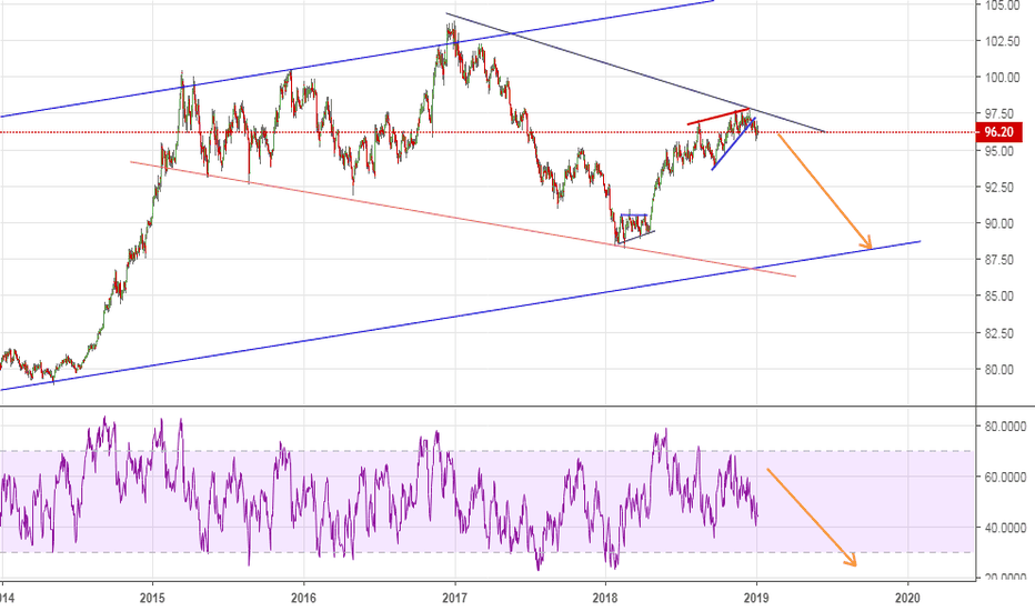 DXY: Dollar Ditched