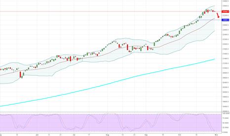 DJI: DJIA - Daily - Dow Down?