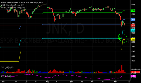 JNK: Important support levels for #junk #bonds ..