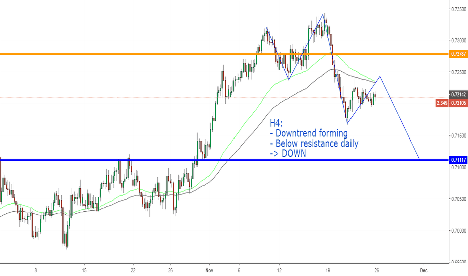AUDCHF: AUDCHF, Downtrend forming on H4