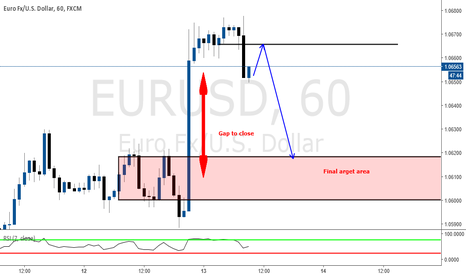 EURUSD: Nice short opportunity to close liquidity void
