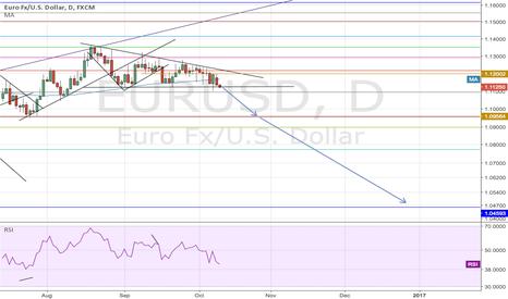 EURUSD: Euro short