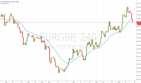 EURGBP: Following EURGBP chart With care. Sell may happen soon
