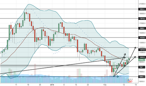 BTCUSD: $BTCUSD Continues it's uptrend bringing $DIME Along with it.