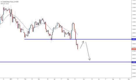 USDCHF: Sell on potential pullback into resistance