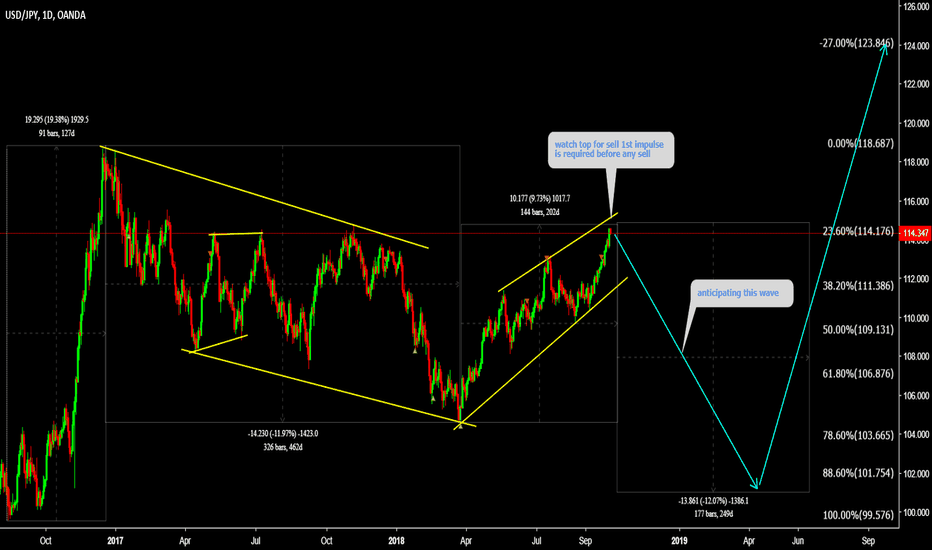 USDJPY: USDJPY 1st impulse is required for sell ( Watch TOP )