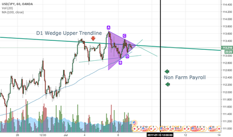 USDJPY: USDJPY Small Triangle on Upper Trendline of Large D1 Wedge