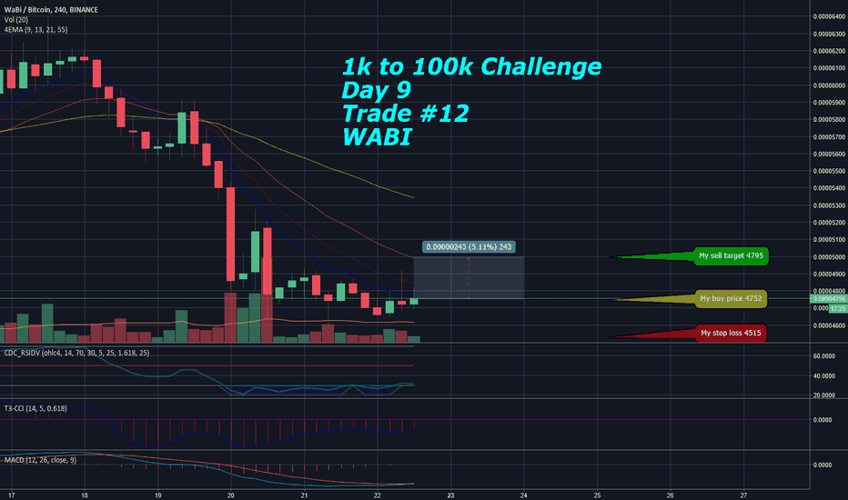 WABIBTC: Long  $1k to $100k Challenge - Day 9 Trade #12 - WABI