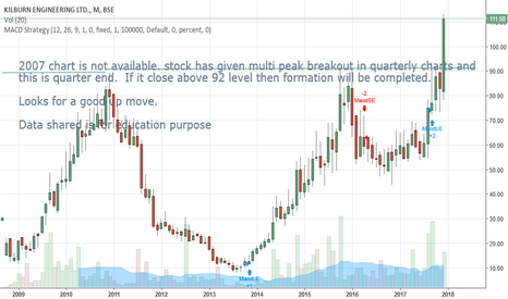 KLBRENG_B: Kilburn Engineering Ltd - Breakout in qtly charts after a long