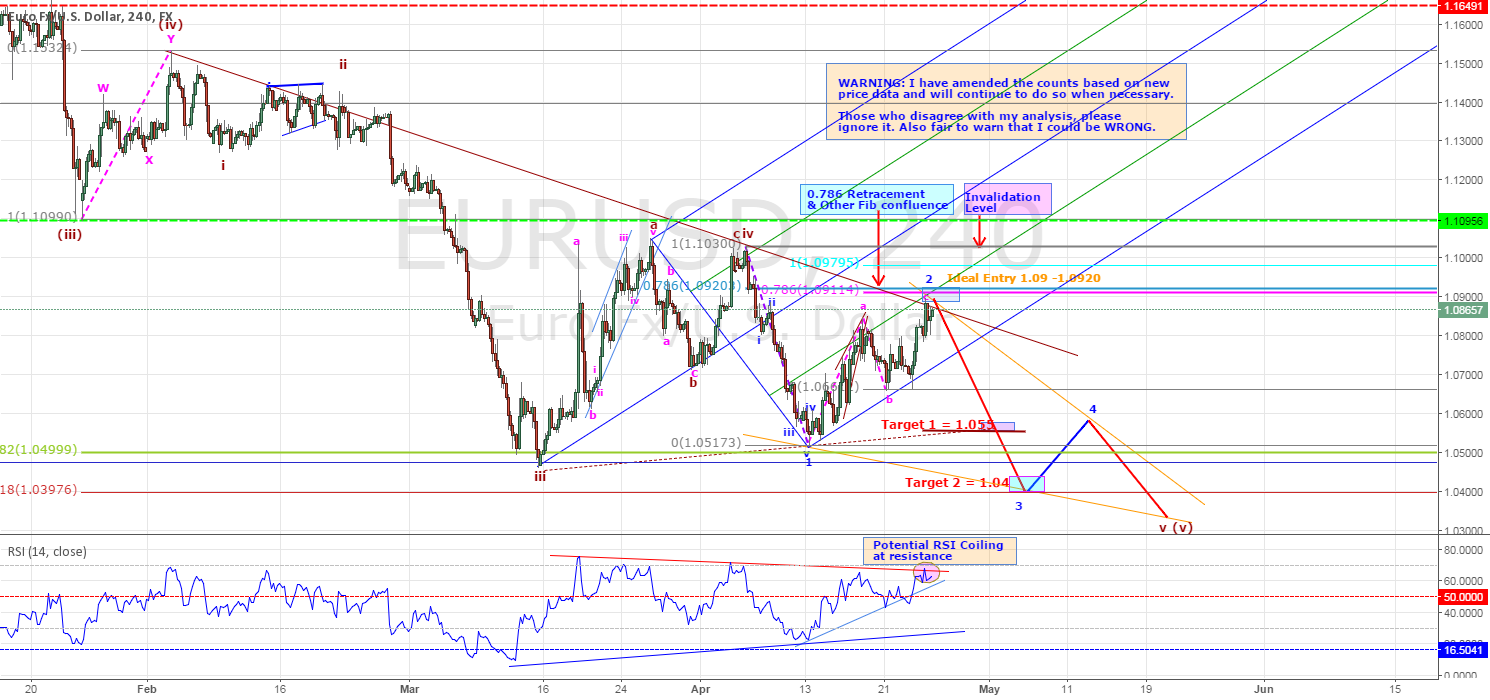 """""""EURUSD - POTENTIAL SHORTING OPPORTUNITY"""" by trader DanV — published April 26, 2015"""