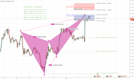 EURUSD: H1 Bearish Butterfly Harmonic Pattern