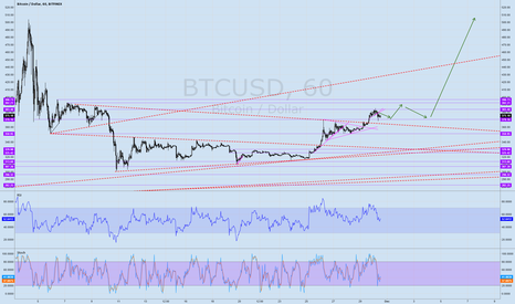 BTCUSD: Bitcoin: Drop to $290 fully retraced